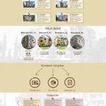 Разработка сайта ЖК «Власна Квартира»-1